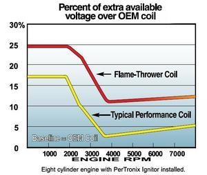 Pertronix Flame Thrower, Tändspole 8-cyl motorer 6 Volt Universal Svart